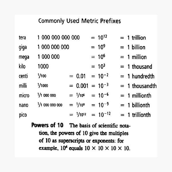 Commonly Used Metric Prefixes Photographic Print
