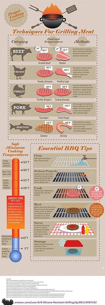 Grilling Tips and Tricks Infographic by AnneGleason