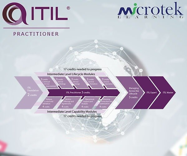 ITIL Certification by Taylor0103