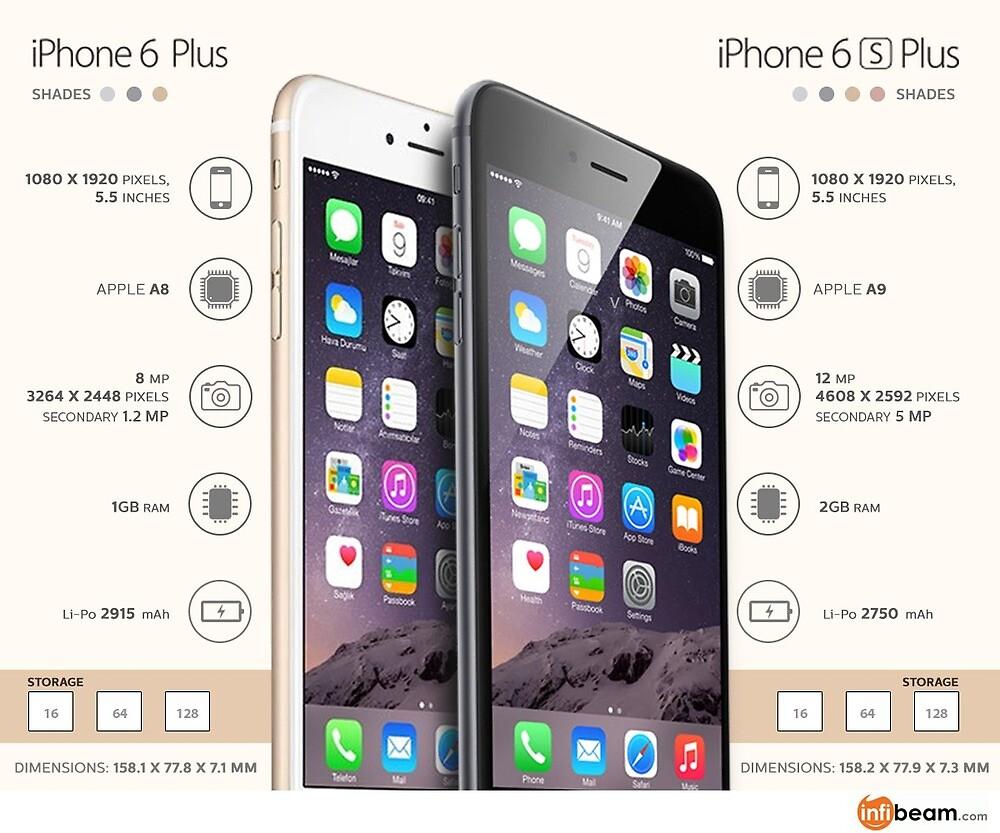 iPhone 6s Plus vs 6Plus by RanbirTandon