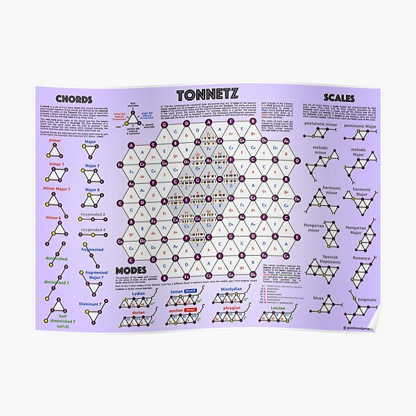 Tonnetz: a visual representation of chords and scales Poster