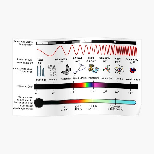 Electromagnetic Wave Has the Longest Wavelength Poster