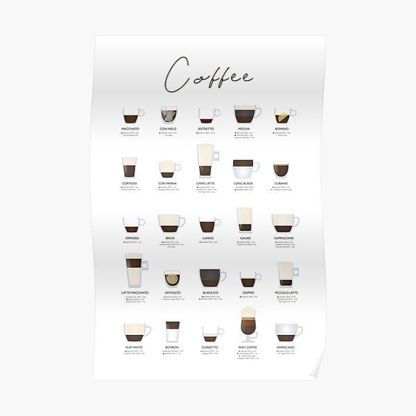ESPRESSO COFFEE GUIDE Poster