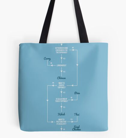 But which takeway? Tote Bag