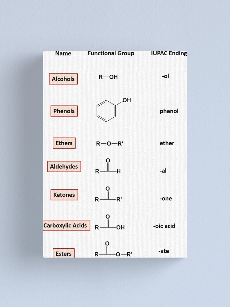 Alternate view of Organic Compounds of Oxygen – Chemistry Canvas Print
