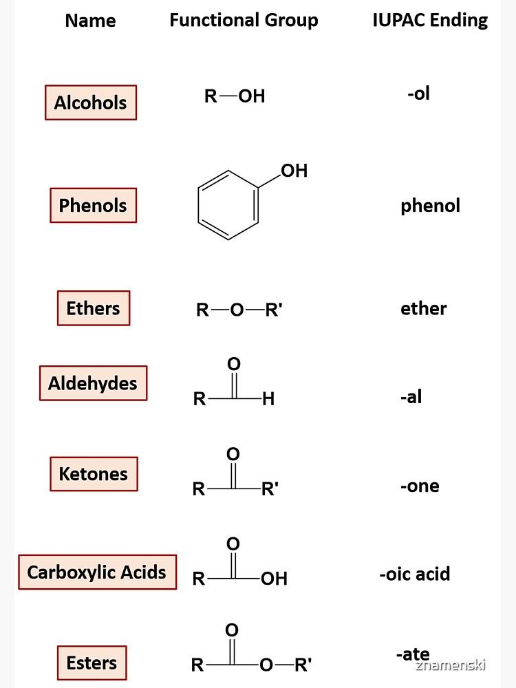 Organic Compounds of Oxygen – Chemistry by znamenski