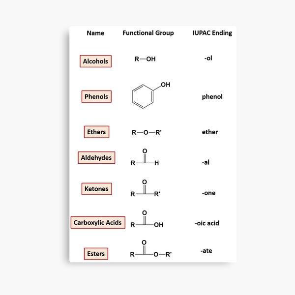 Organic Compounds of Oxygen – Chemistry Canvas Print