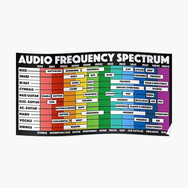 Audio Frequency Spectrum for Audio Engineers & Music Producers Poster