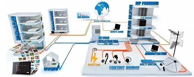 IPTV Systems Dubai by iptvdubai