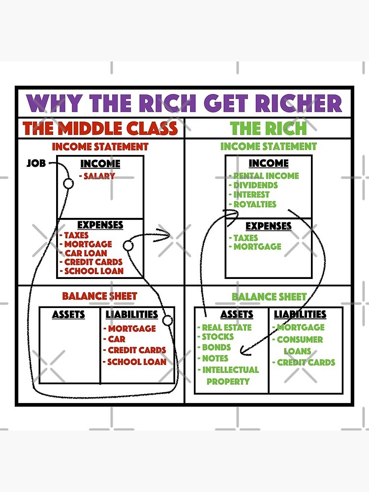 Why The Rich Get Richer - Rich Dad Poor Dad  by JackCurtis1991