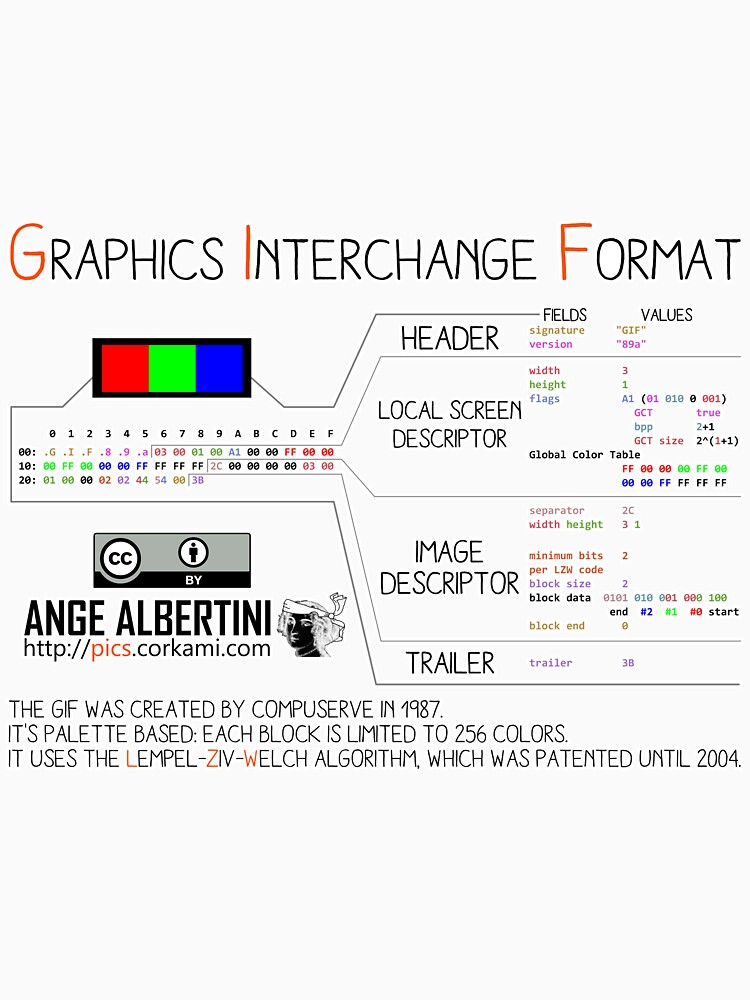 mini .GIF: Graphics Interchange format by Ange4771