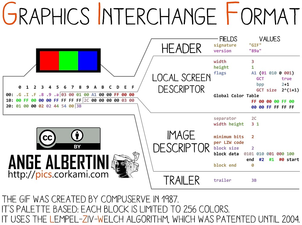 mini .GIF: Graphics Interchange format by Ange Albertini