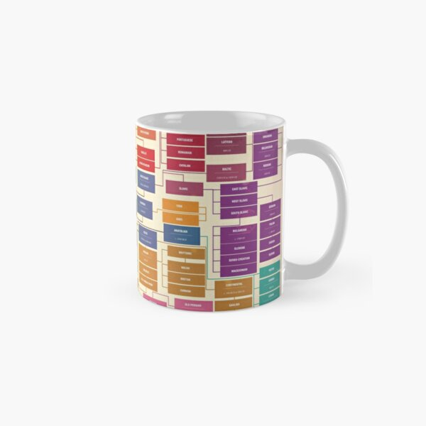Language family tree Classic Mug