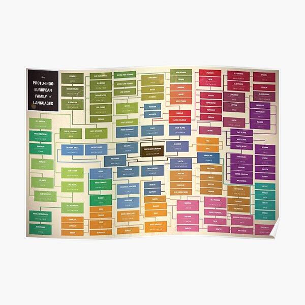 Language family tree Poster