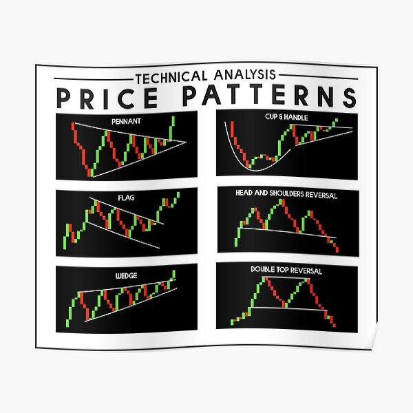 Análisis técnico de patrones de precios para comerciantes Póster
