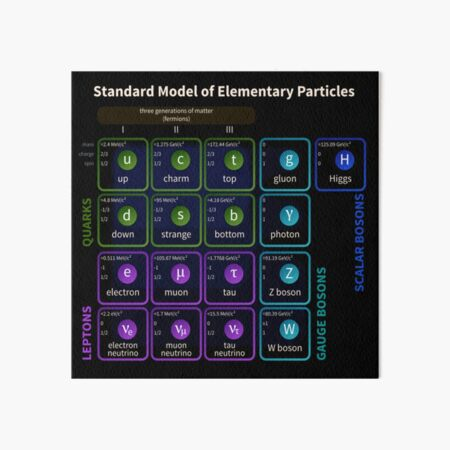 Standard Model Of Elementary Particles #Quarks #Leptons #GaugeBosons #ScalarBosons Bosons Art Board Print
