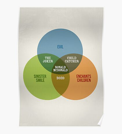 Clowns Venn Diagram Poster