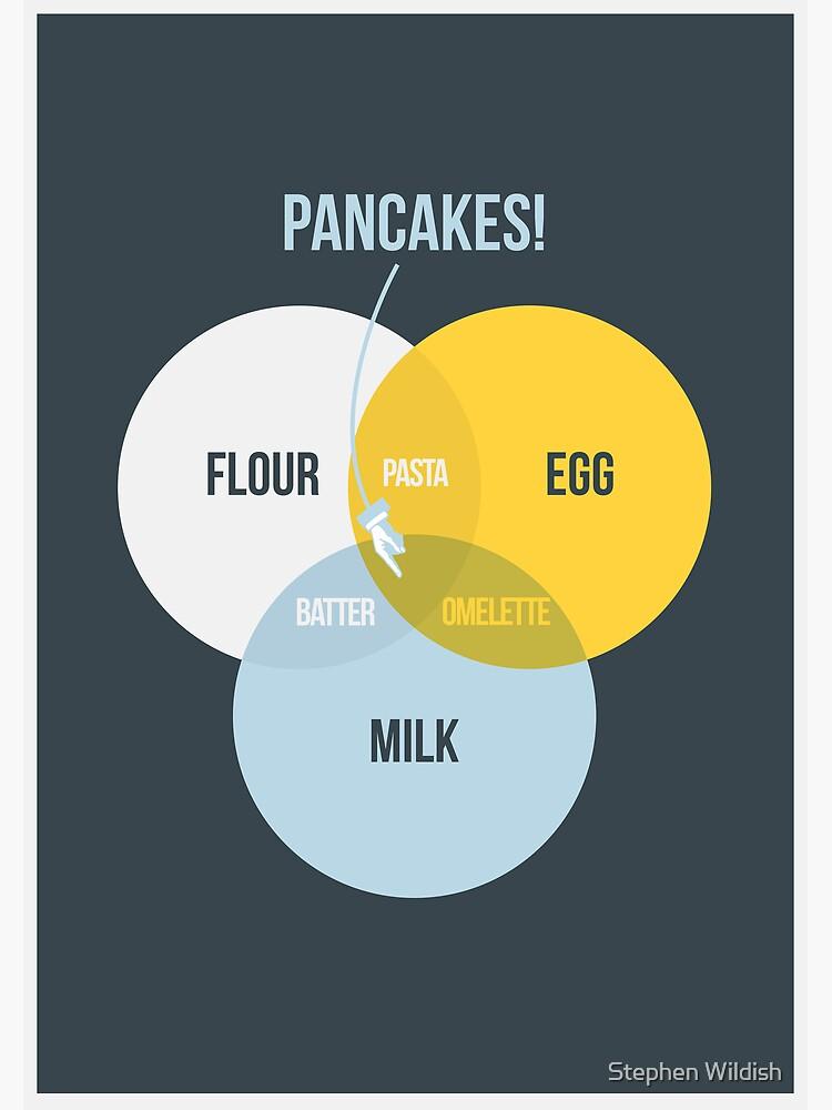 Pancake! by Wildyles