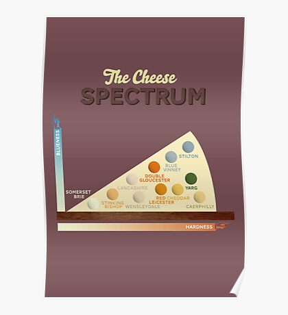 The Cheese Spectrum Poster