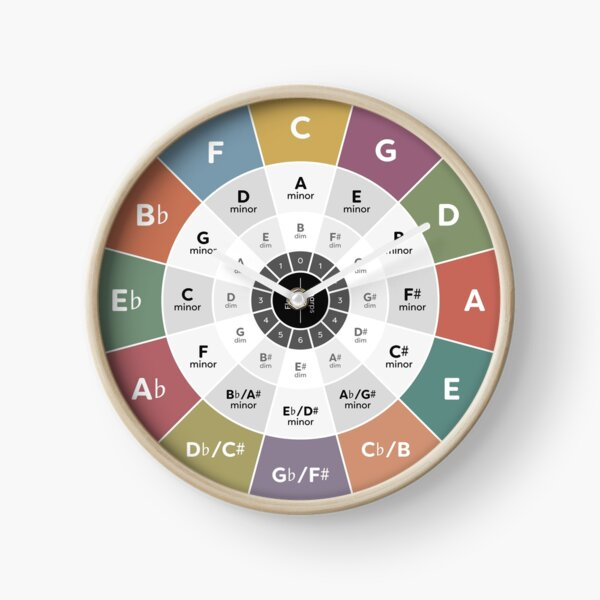 Circle of Fifths - Music Theory Clock