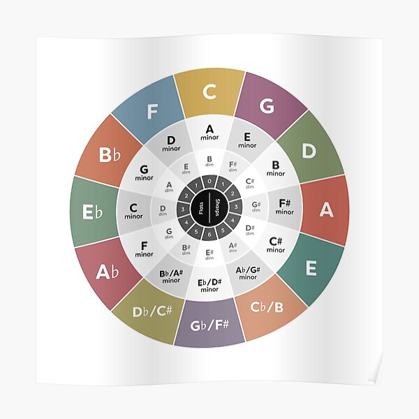 Circle of Fifths - Music Theory Poster