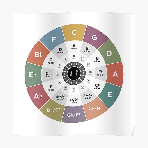 Círculo de quintos - Teoría de la música Póster