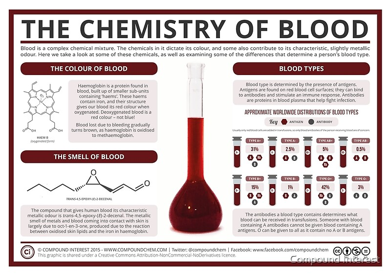 Quot The Chemistry Of Blood Quot Posters By Compound Interest