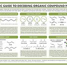 A Guide to Decoding the Names of Organic Molecules by Compound Interest