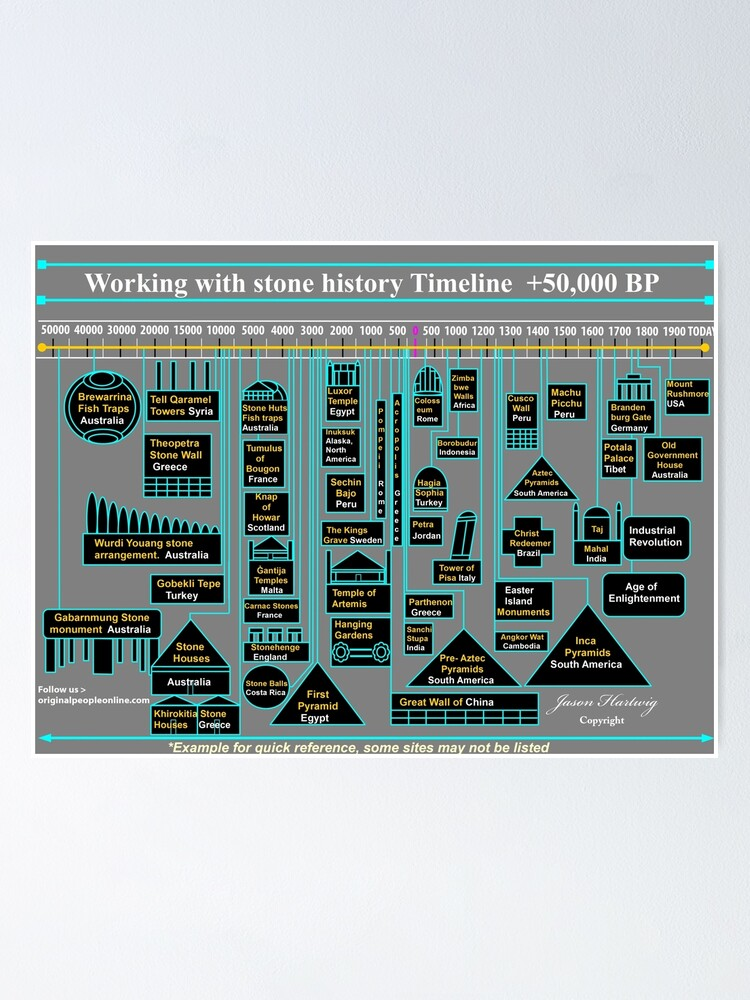 Alternate view of Stonework Timeline Poster