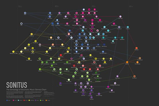 SONITUS - The Genealogy of Electronic Music Sub- Genres by anle