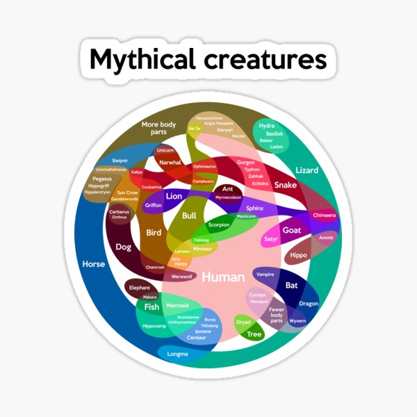 Epic Mythical Creatures Chart Sticker