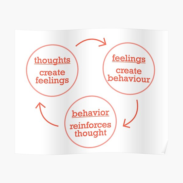 Thoughts, Feelings & Behavior Poster