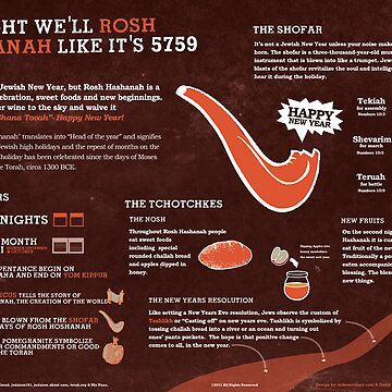 Rosh Hashana Explained A Jewish Holiday infographic by mikewirth