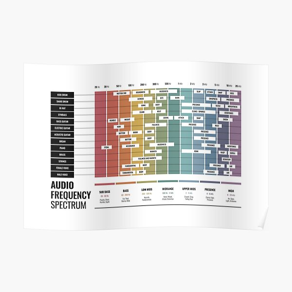 Audio Frequency Spectrum Chart Poster