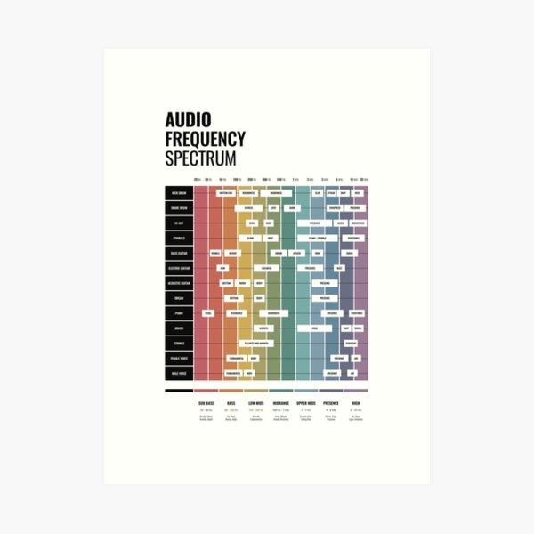 Audio Frequency Spectrum Cheat Sheet Art Print