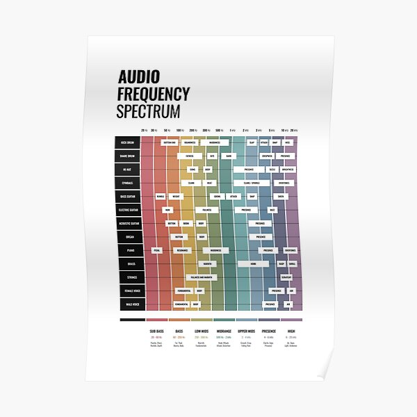 Audio Frequency Spectrum Cheat Sheet Poster