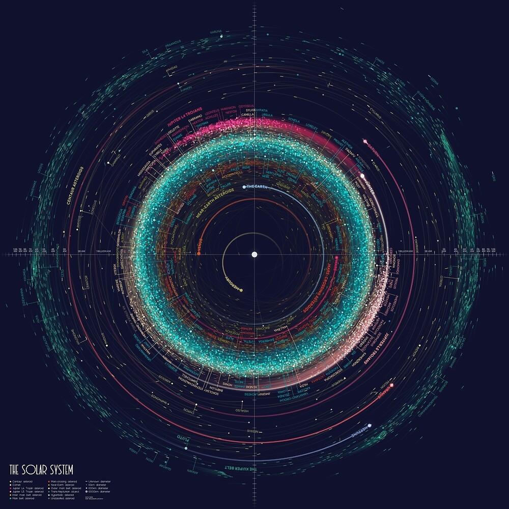 000 Asteroiden von Eleanor Lutz