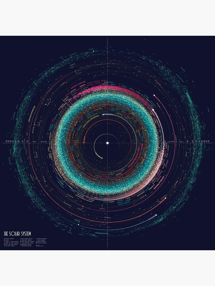 Asteroid Map of the Solar System by EleanorLutz