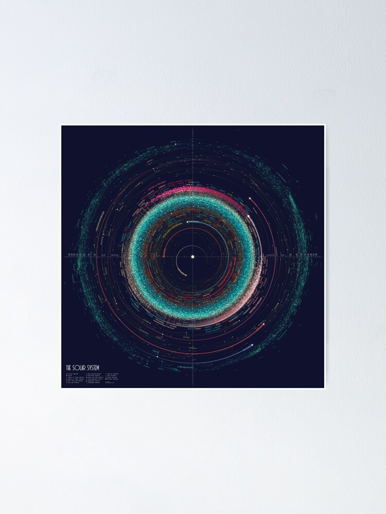 Alternate view of Asteroid Map of the Solar System Poster
