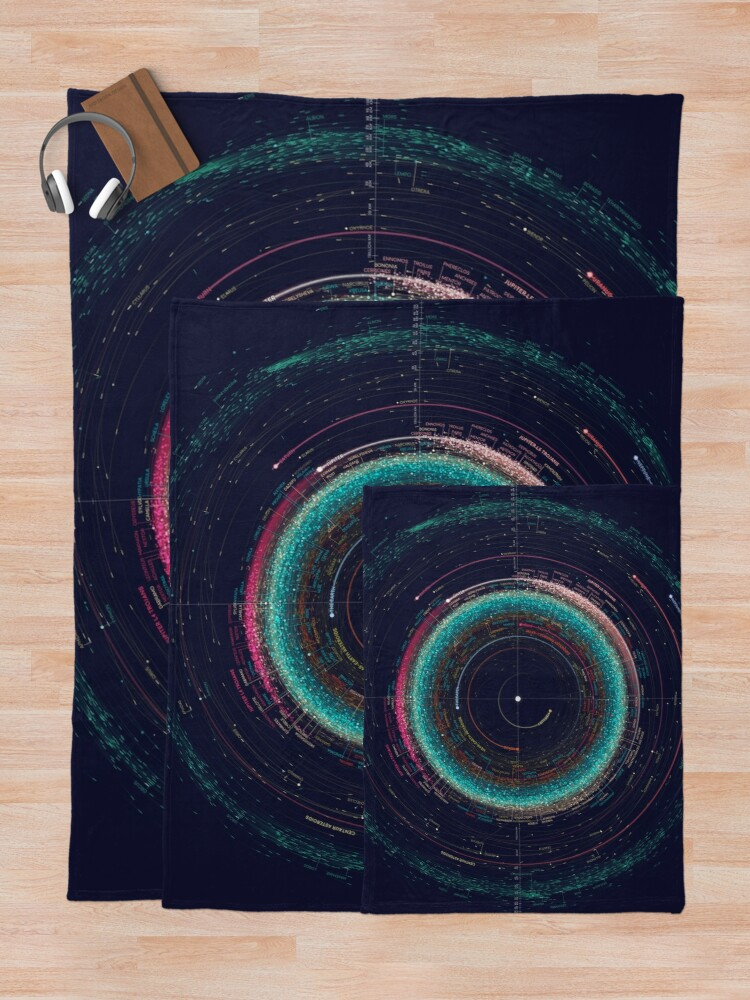Alternate view of Asteroid Map of the Solar System Throw Blanket
