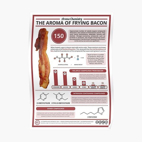 The Aroma of Frying Bacon Poster