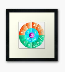 The Standard Model of Particle Physics Framed Print