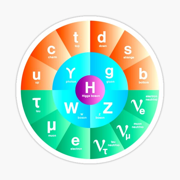 The Standard Model of Particle Physics Sticker