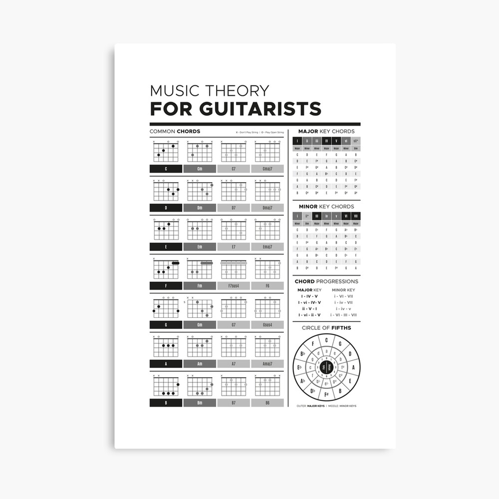 Music Theory guitar Chords Poster Print Choose your size Unframed.