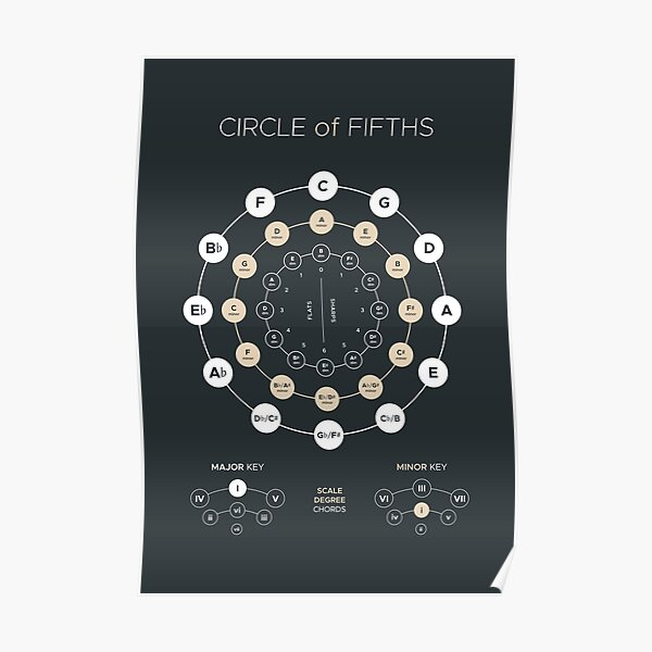 Circle of Fifths - Music Theory Poster Poster