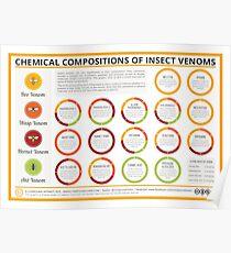 Die chemischen Zusammensetzungen von Insektengiften Poster