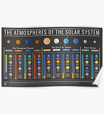 Atmospheres of the Solar System - With Titan & Pluto Poster
