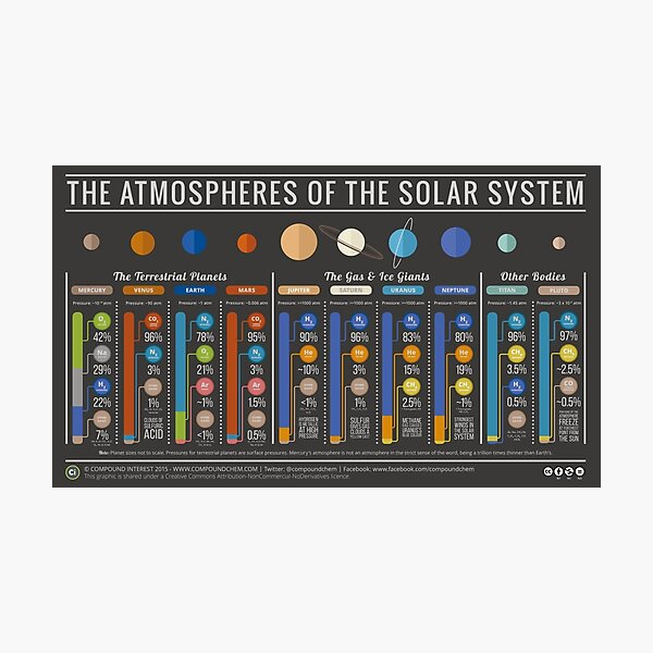 Atmospheres of the Solar System - With Titan & Pluto Photographic Print