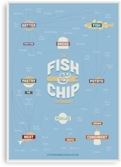 The Fish & Chip Taxonomy by Stephen Wildish