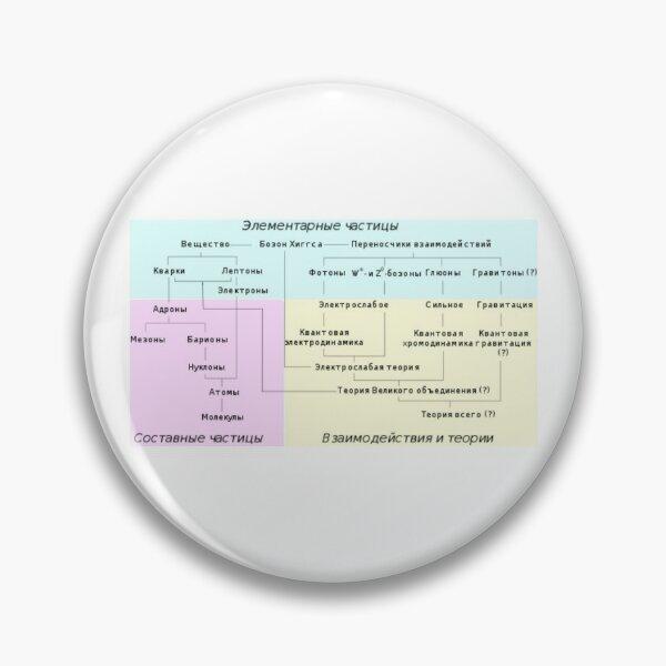 Краткий обзор различных семейств элементарных и составных частиц и теории, описывающие их взаимодействия Pin